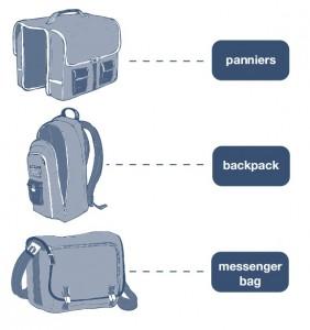 choosing the right bag