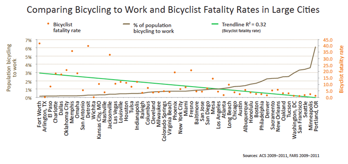 Orange dots represent bicyclist fatality rates -- i.e., the number of people who have died while biking as a portion of the number of people who bike to work. The grey line indicates the percentage of the population who bikes to work, and the green line shows correlation between the two.