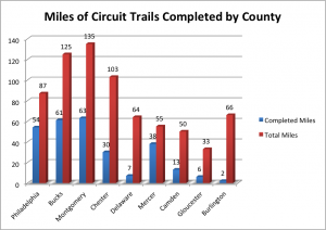 miles of circuit trails