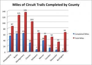 miles of circuit trails