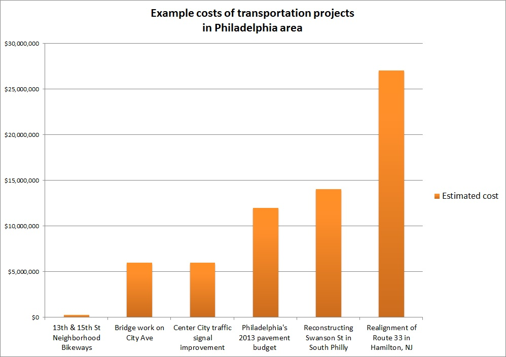 example transit project chart