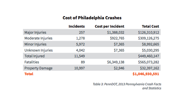 cost of philly crashes