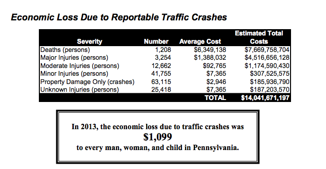 Screenshot from PennDOT's 2013 Crash Facts and Statistics