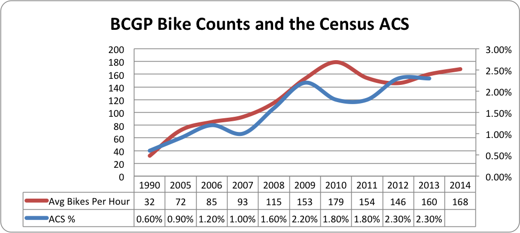 BCGP Bike Counts and the ACS