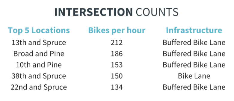 top intersections