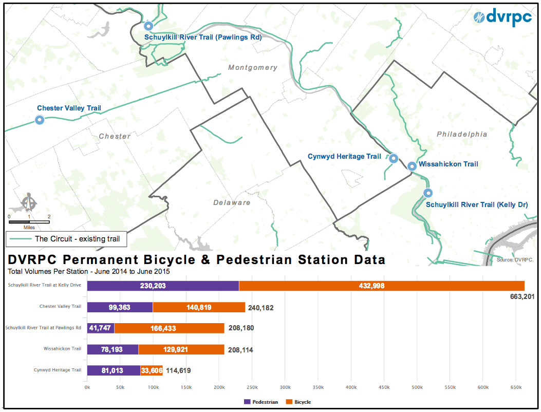 The top 5 permanent bike and pedestrian count locations in the region.