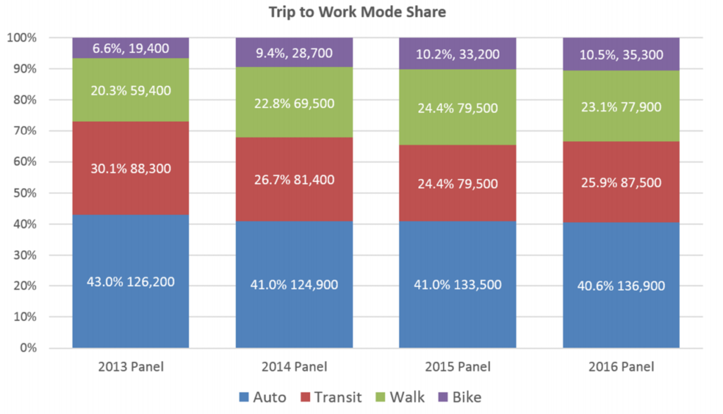 Vancouver BC has increased their trip to work mode share from 6.6% in 2013 to 10.5% in 2016